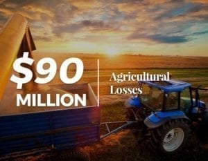 $Million Agricultural Losses