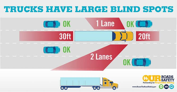 Commercial vehicle accident blindspots